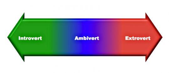 introvert ambivert extrovert