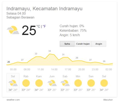 prakiraan cuaca di google
